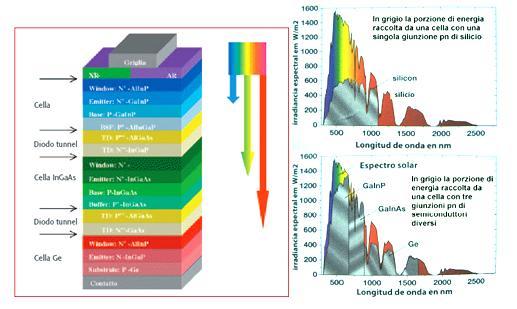 Comparazione energetica fra una cella al silicio ed una a multigiunzione