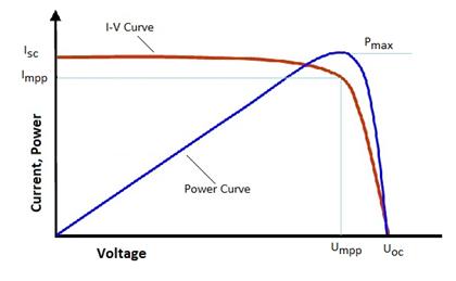 Fotovoltaico Ma Quanto Rendi Il Rendimento Dei Pannelli