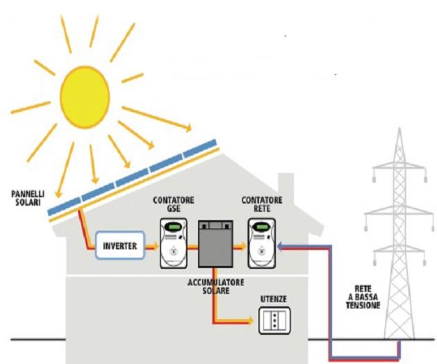 Schema Elettrico Fotovoltaico : Il gse dice no ai sistemi di accumulo su impianti fotovoltaici