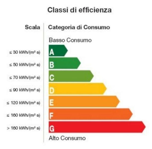 E anche l 39 italia ha le sue prime case a - Classe energetica casa g ...
