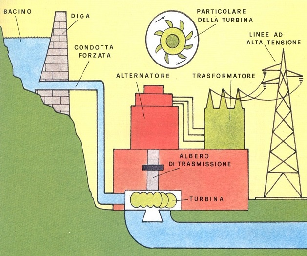 A Cosa Serve L Energia Solare.L Energia Idroelettrica Che Cos E La Sua Storia La Sua Diffusione