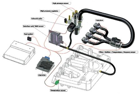 Auto A Metano Vantaggi E Svantaggi on stereo wiring diagram