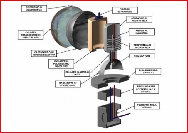 Sferasol un innovativo pannello solare termico for Immagini pannello solare