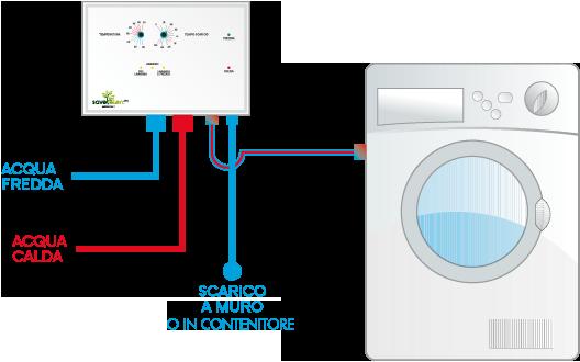 Nasce il dispositivo ecofriendly che fa risparmiare for Isolamento del tubo di rame dell acqua calda