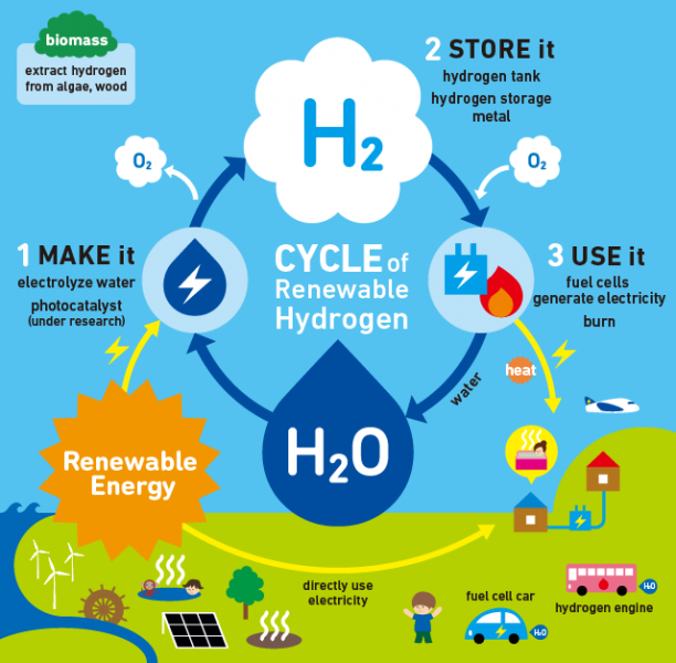 hydrogen the energy source of the future Technological improvements could make hydrogen as an energy source an  economic reality the systems examined in this article show how.