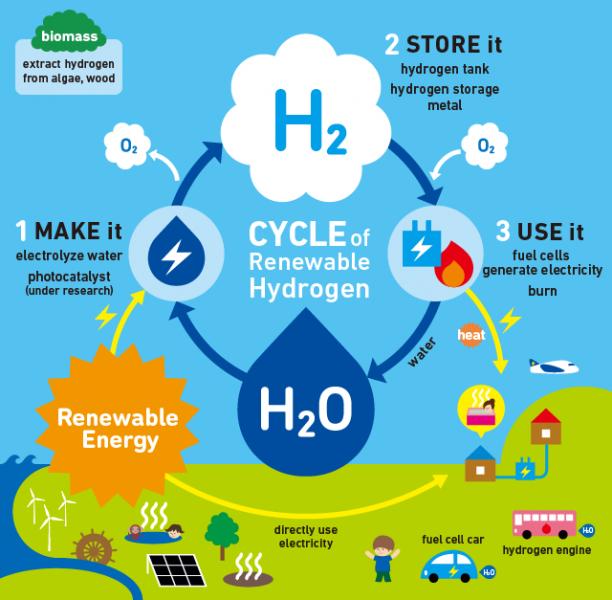 Idrogeno: il memorizzatore di energia