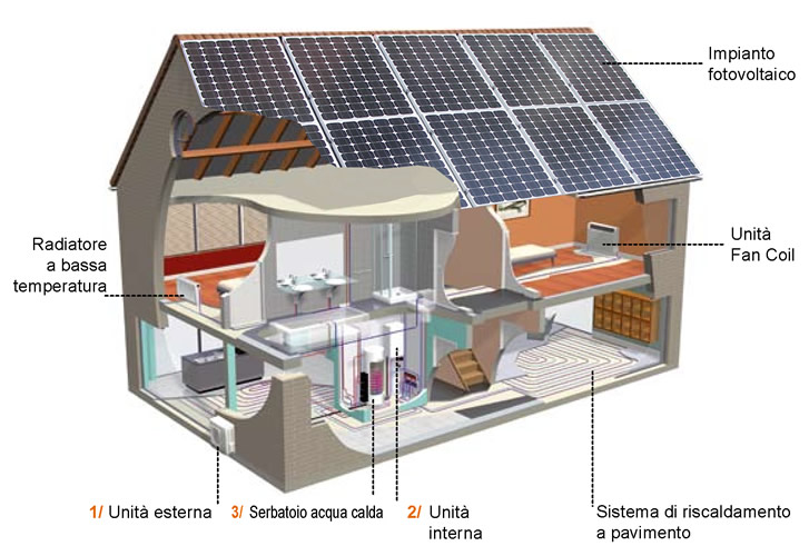 integrando fotovoltaico e pompa di calore possibile
