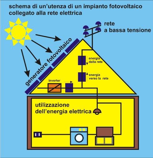 Schema Pannello Solare Lagu : Una casa un pannello fotovoltaico