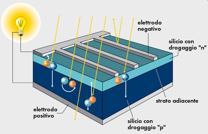 Schema Quadro Elettrico Per Fotovoltaico : Il fotovoltaico tutto quel che c è da sapere in domande e risposte