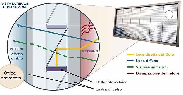 Pannello Solare A Concentrazione Definizione : I pannelli solari sono sorpassati