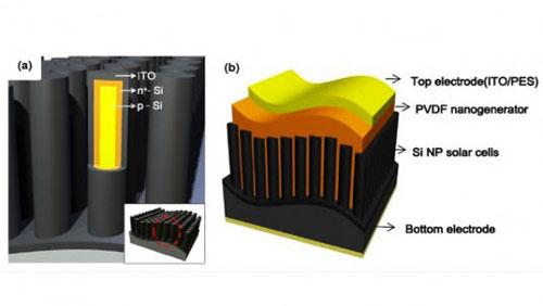 Pannello Solare Ibrido Ad Idrogeno : Il pannello ibrido che produce energia dalle vibrazioni