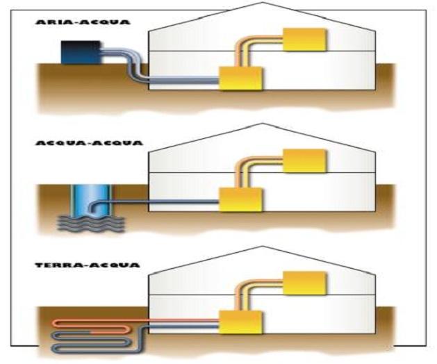 Incentivi per il riscaldamento da fonte rinnovabile in for Impianto di riscaldamento con pompa di calore
