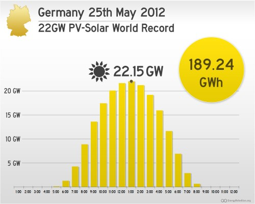 il record del fotovoltaico in Germania del 2012