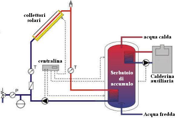 Pannello Solare Con Riscaldamento A Pavimento : Cosa sono i pannelli solari termici