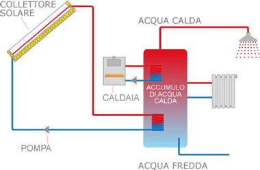 Gli impianti solari termici combinati acqua calda e for Disegno impianto riscaldamento a termosifoni