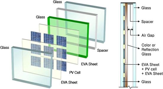 I pannelli solari trasparenti - Vetri fotovoltaici per finestre ...